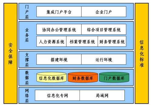建筑企业结构框架图