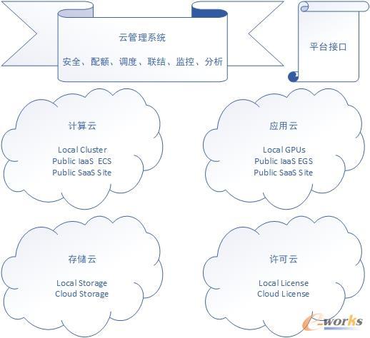 研发云平台的组成