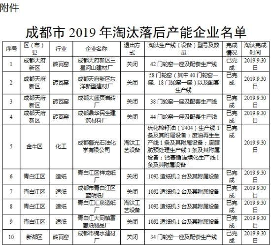 成都淘汰落后产能企业50户 年节约标准煤36万吨(名单)