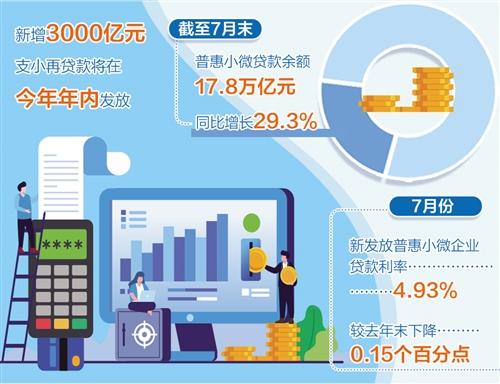 新增3000亿元支小再贷款将于年内发放